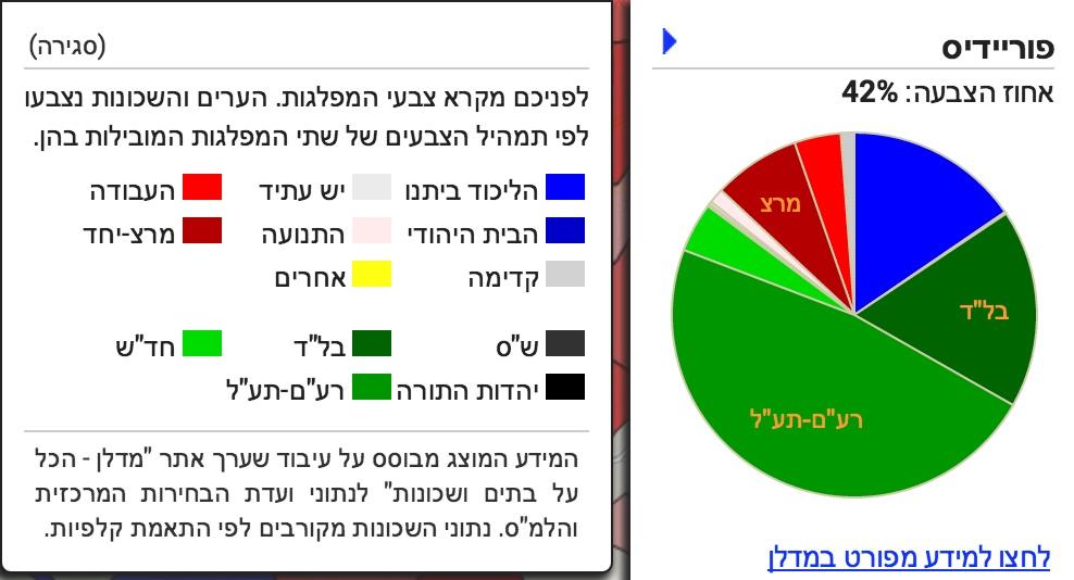 """אתר מדלן: רעם-תעל 47.6%, בל""""ד 17.6%, ליכוד 15%, מרצ 7.7%, חד""""ש 4.4%, העבודה 4.1%"""