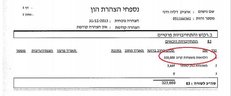 """חוב של 320,000 ש""""ח למשפחה קרובה. מתוך הצהרת ההון של איציק"""