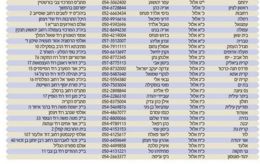רשימת כנסי ש״ס (אלה שעדיין נותרו, יותר ממחצית מן הכנסים כבר התקיימו). תודה ליוחאי דנינו ממקור החדשות על המידע