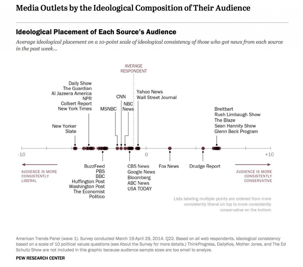 קיטוב פוליטי והרגלי צריכת תקשורת, מחקר של מכון PEW, ארה״ב, אוקטובר 2014