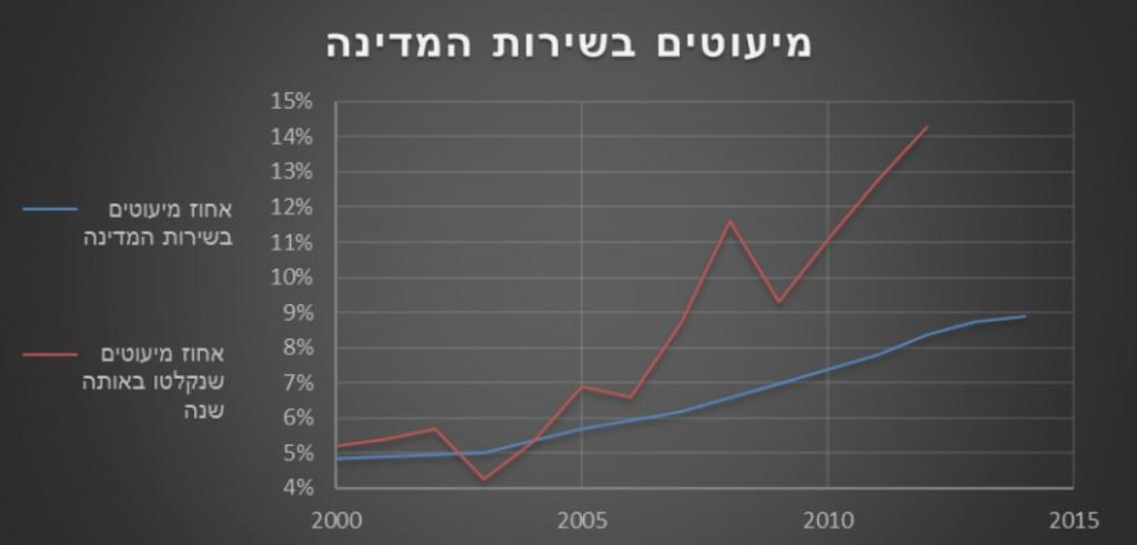 גרף מיעוטים בשירות המדינה