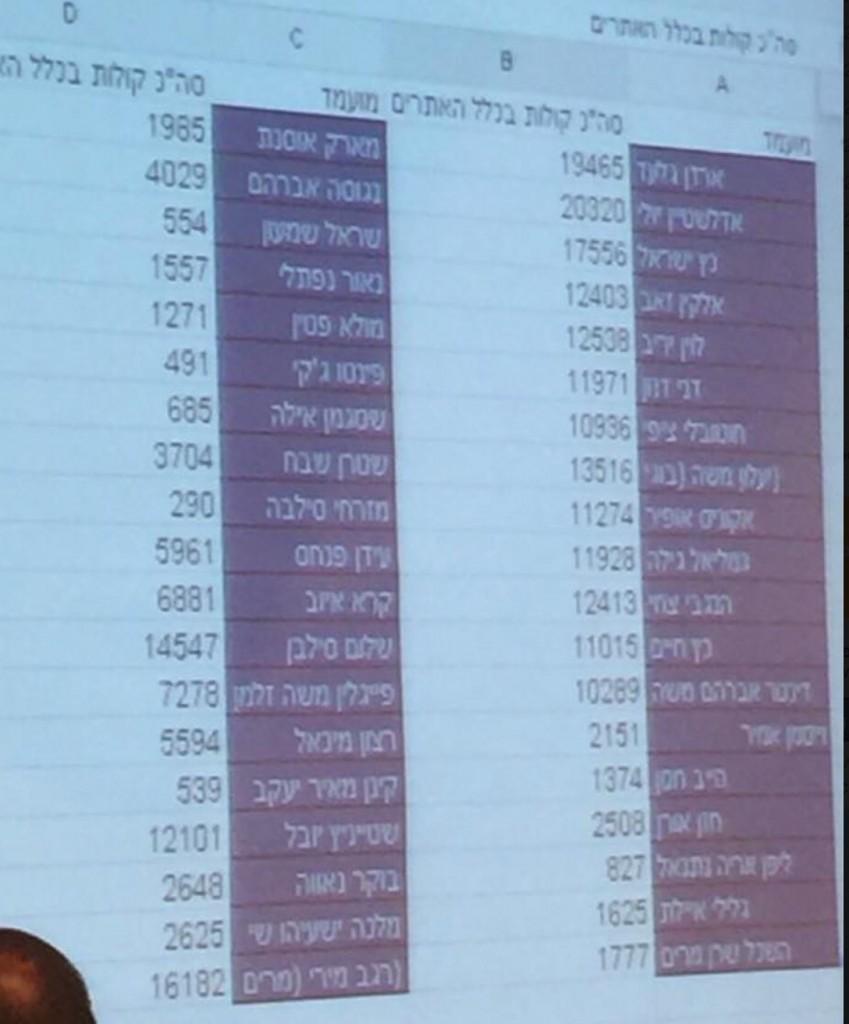 תוצאות חלקיות אחרי ספירת 60% מן הקולות